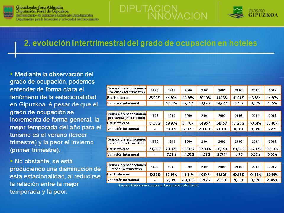 2. evolución intertrimestral del grado de ocupación en hoteles Mediante la observación del grado de ocupación, podemos entender de forma clara el fenó