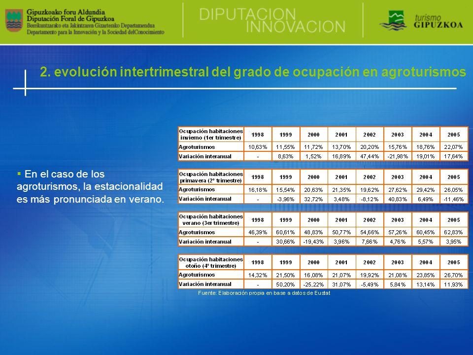 2. evolución intertrimestral del grado de ocupación en agroturismos En el caso de los agroturismos, la estacionalidad es más pronunciada en verano.