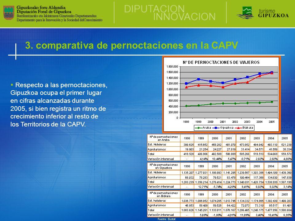 3. comparativa de pernoctaciones en la CAPV Respecto a las pernoctaciones, Gipuzkoa ocupa el primer lugar en cifras alcanzadas durante 2005, si bien r