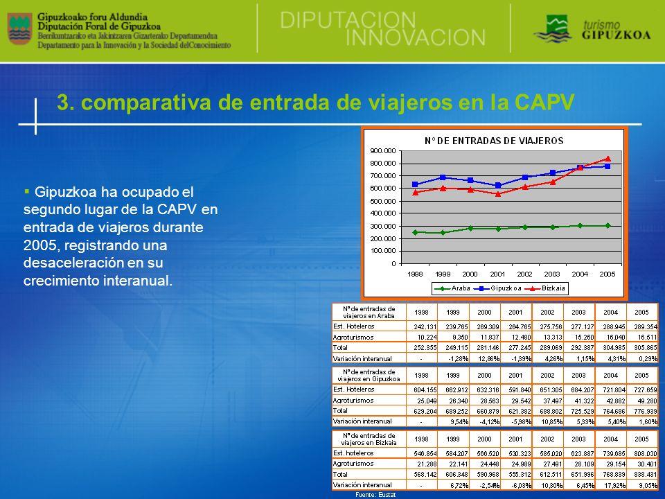 3. comparativa de entrada de viajeros en la CAPV Gipuzkoa ha ocupado el segundo lugar de la CAPV en entrada de viajeros durante 2005, registrando una