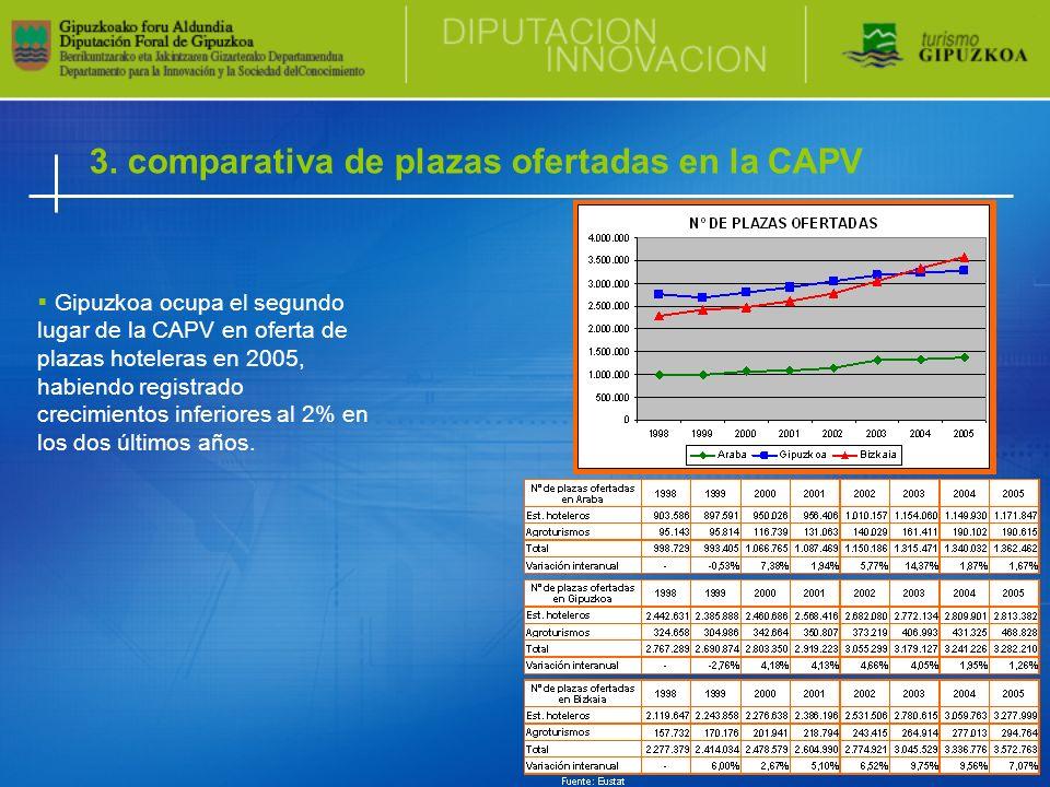 3. comparativa de plazas ofertadas en la CAPV Gipuzkoa ocupa el segundo lugar de la CAPV en oferta de plazas hoteleras en 2005, habiendo registrado cr