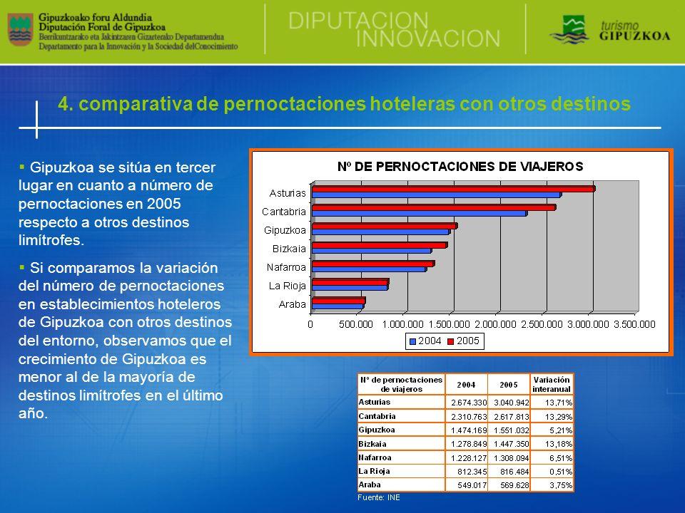 4. comparativa de pernoctaciones hoteleras con otros destinos Gipuzkoa se sitúa en tercer lugar en cuanto a número de pernoctaciones en 2005 respecto