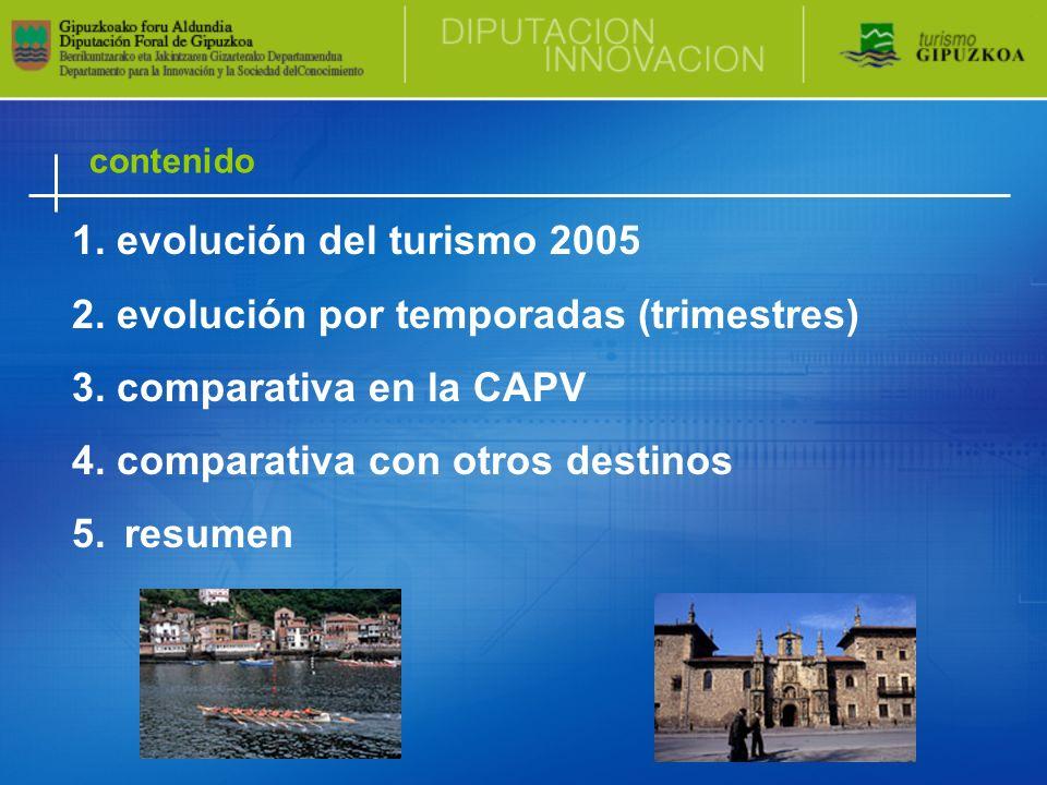 contenido 1. evolución del turismo 2005 2. evolución por temporadas (trimestres) 3. comparativa en la CAPV 4. comparativa con otros destinos 5.resumen