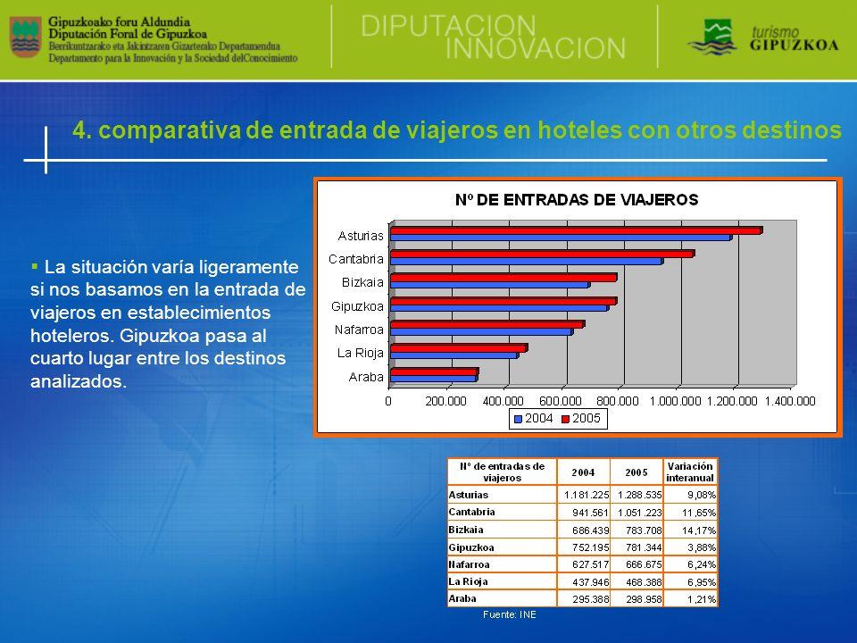 4. comparativa de entrada de viajeros en hoteles con otros destinos La situación varía ligeramente si nos basamos en la entrada de viajeros en estable