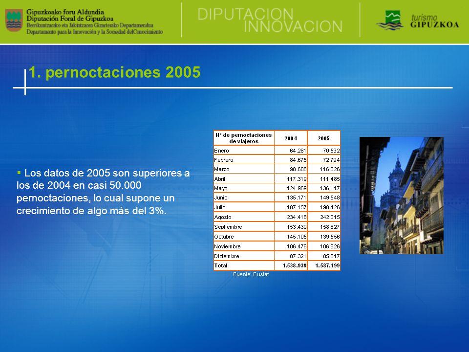 1. pernoctaciones 2005 Los datos de 2005 son superiores a los de 2004 en casi 50.000 pernoctaciones, lo cual supone un crecimiento de algo más del 3%.