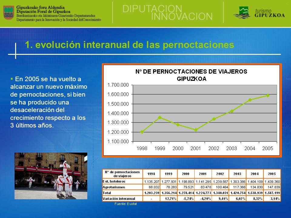 1. evolución interanual de las pernoctaciones En 2005 se ha vuelto a alcanzar un nuevo máximo de pernoctaciones, si bien se ha producido una desaceler