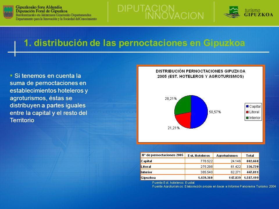 1. distribución de las pernoctaciones en Gipuzkoa Si tenemos en cuenta la suma de pernoctaciones en establecimientos hoteleros y agroturismos, éstas s