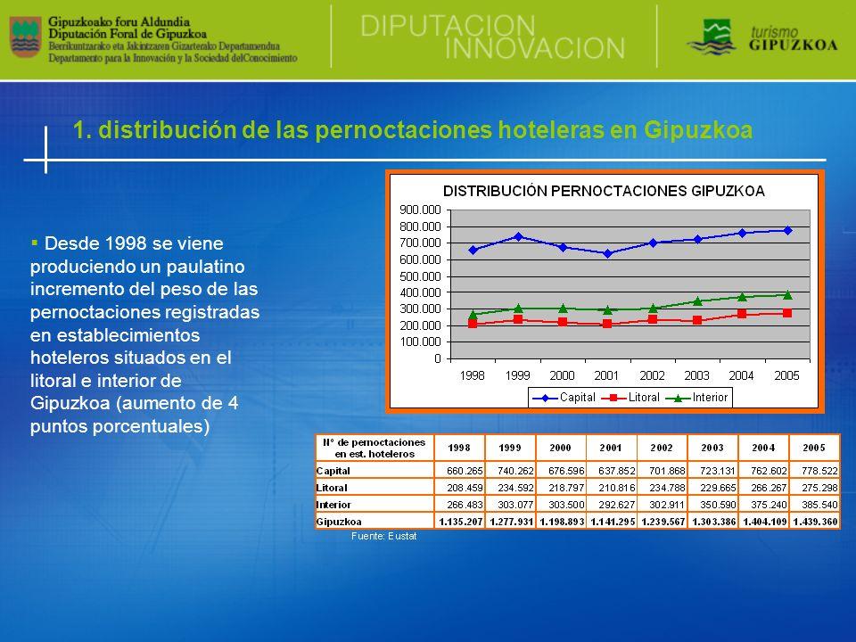 1. distribución de las pernoctaciones hoteleras en Gipuzkoa Desde 1998 se viene produciendo un paulatino incremento del peso de las pernoctaciones reg