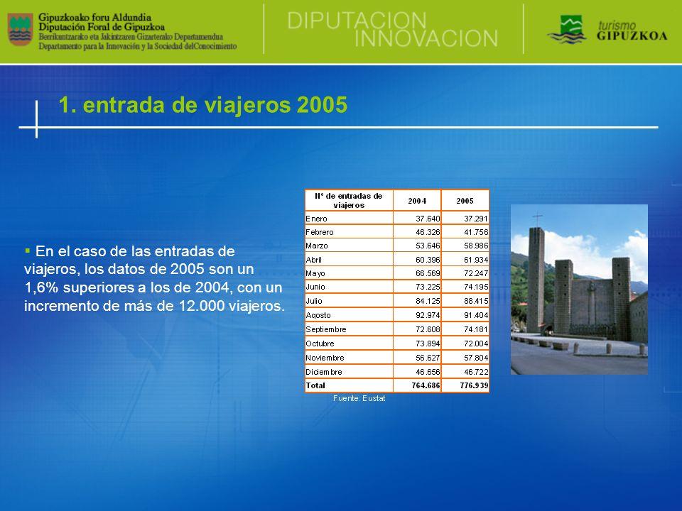 1. entrada de viajeros 2005 En el caso de las entradas de viajeros, los datos de 2005 son un 1,6% superiores a los de 2004, con un incremento de más d