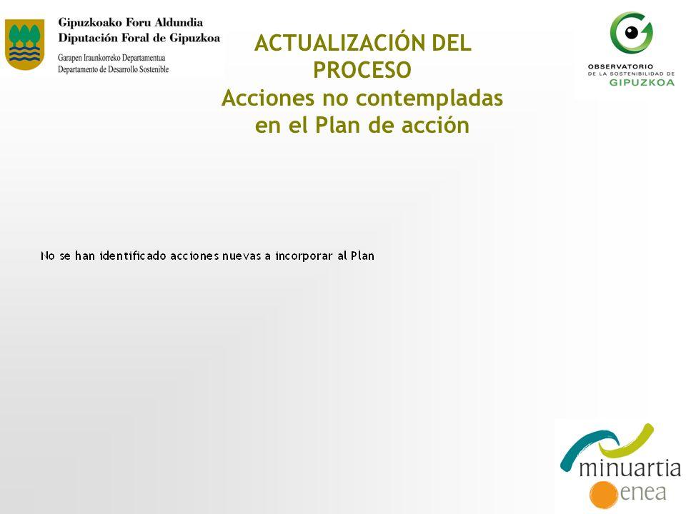 ACTUALIZACIÓN DEL PROCESO Acciones no contempladas en el Plan de acción
