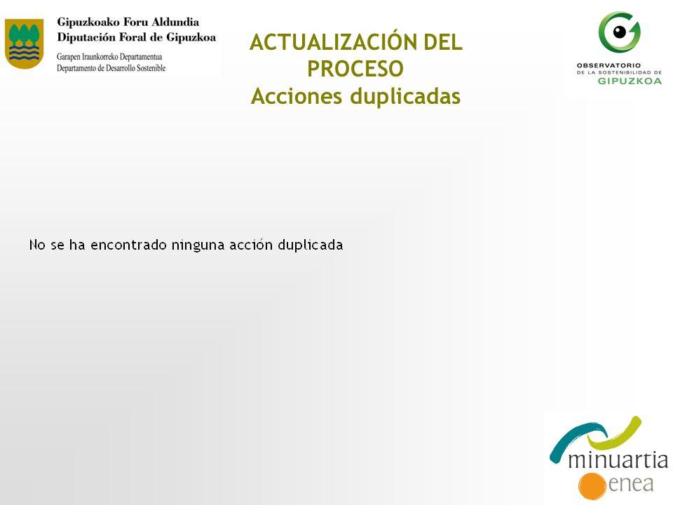 ACTUALIZACIÓN DEL PROCESO Acciones duplicadas