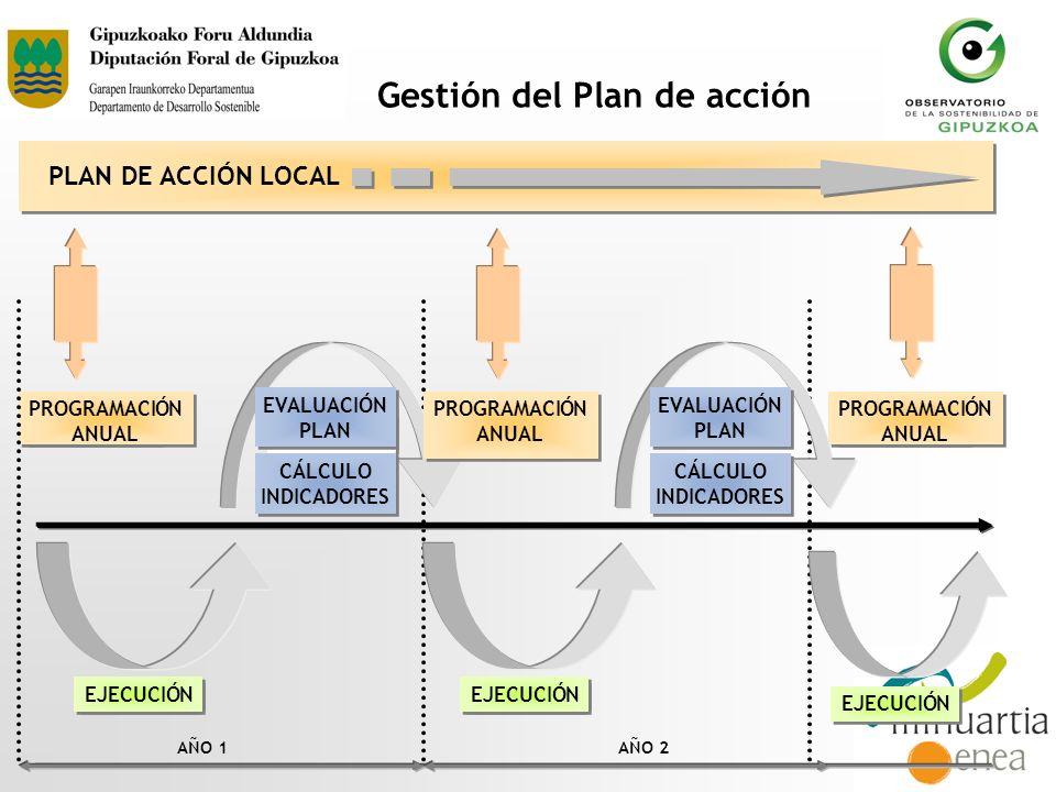 Gestión del Plan de acción EVALUACIÓN PLAN EVALUACIÓN PLAN EJECUCIÓN PROGRAMACIÓN ANUAL EJECUCIÓN AÑO 1AÑO 2 PROGRAMACIÓN ANUAL PLAN DE ACCIÓN LOCAL P