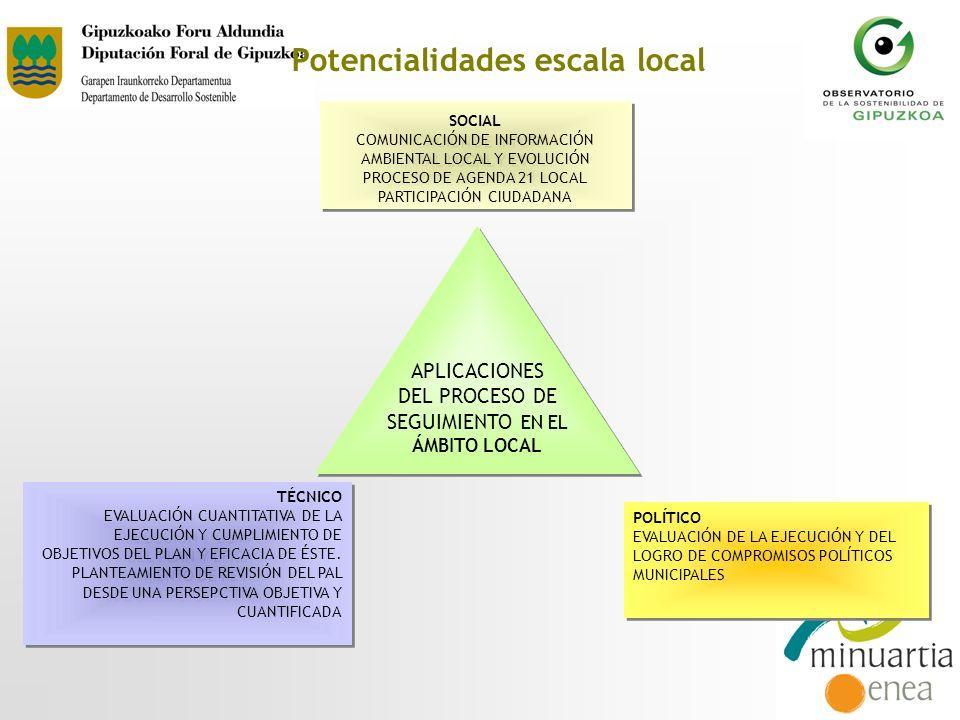 SOCIAL COMUNICACIÓN DE INFORMACIÓN AMBIENTAL LOCAL Y EVOLUCIÓN PROCESO DE AGENDA 21 LOCAL PARTICIPACIÓN CIUDADANA SOCIAL COMUNICACIÓN DE INFORMACIÓN A