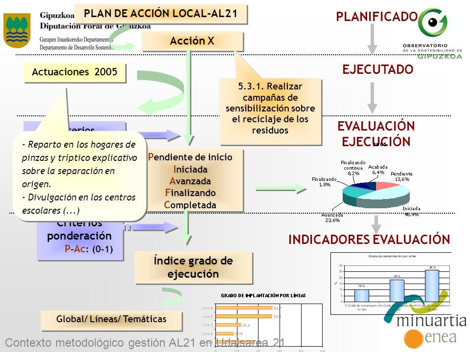 Acción X PLANIFICADO PLAN DE ACCIÓN LOCAL-AL21 Actuaciones 2005 EJECUTADO P endiente de inicio I niciada A vanzada F inalizando C ompletada P endiente