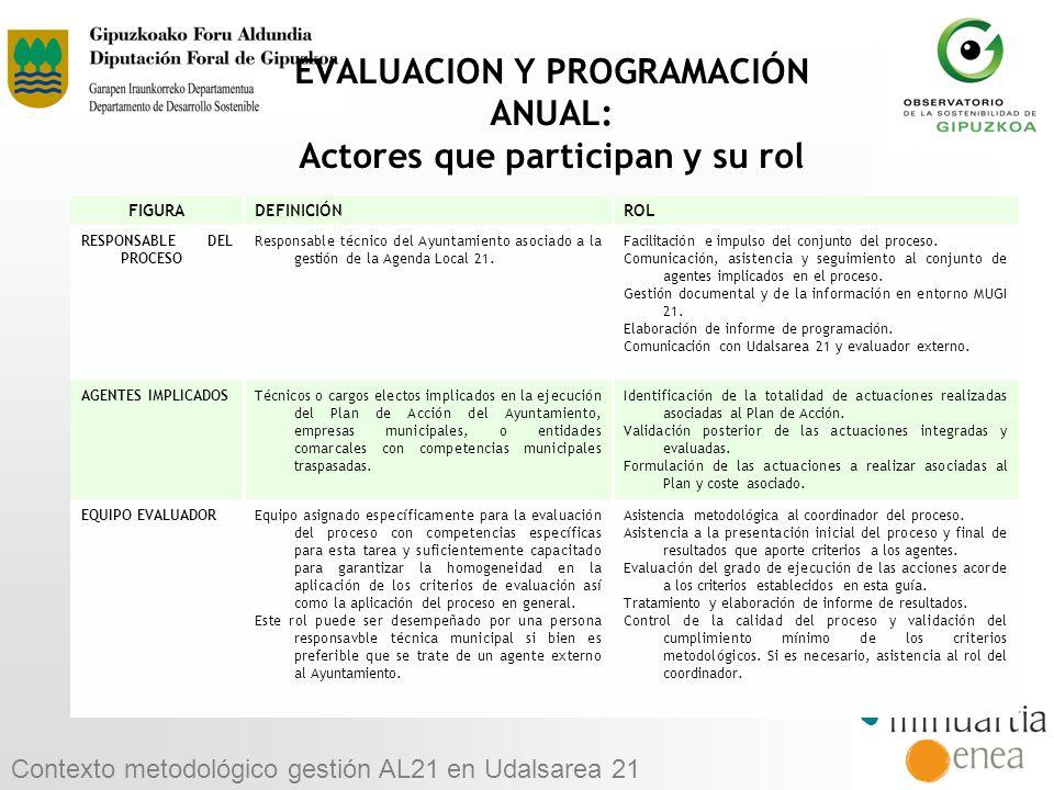 EVALUACION Y PROGRAMACIÓN ANUAL: Actores que participan y su rol FIGURADEFINICIÓNROL RESPONSABLE DEL PROCESO Responsable técnico del Ayuntamiento asoc