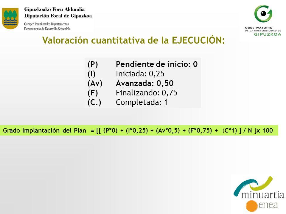 (P) Pendiente de inicio: 0 (I) Iniciada: 0,25 (Av) Avanzada: 0,50 (F)Finalizando: 0,75 (C.)Completada: 1 Grado Implantación del Plan = [[ (P*0) + (I*0