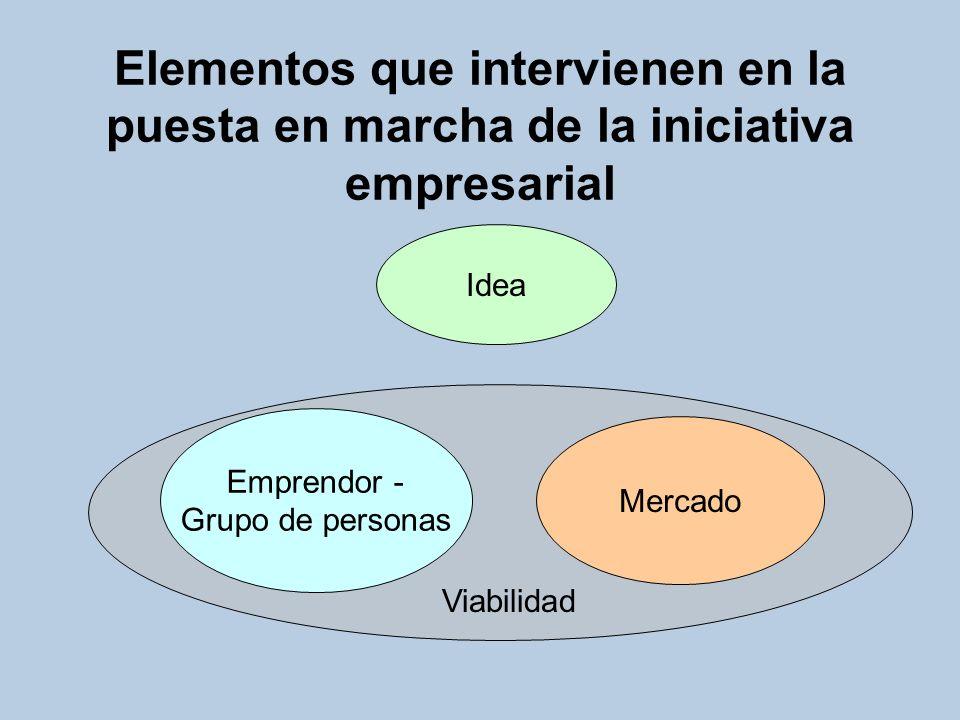 Viabilidad del grupo Capacidad para hacer el trabajo Cohesión Madurez Motivación Proceso de aprendizaje y experimentación Cambio de cultura