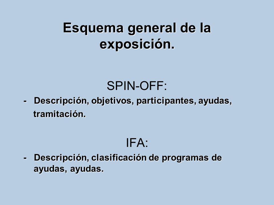 Esquema general de la exposición. SPIN-OFF: - Descripción, objetivos, participantes, ayudas, tramitación. tramitación. IFA: - Descripción, clasificaci