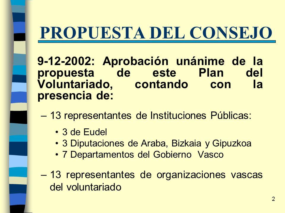 2 PROPUESTA DEL CONSEJO 9-12-2002: Aprobación unánime de la propuesta de este Plan del Voluntariado, contando con la presencia de: –13 representantes