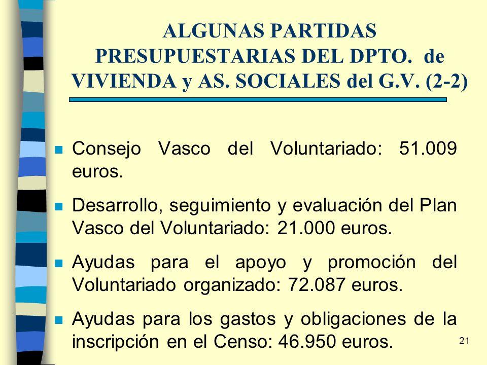 21 ALGUNAS PARTIDAS PRESUPUESTARIAS DEL DPTO. de VIVIENDA y AS. SOCIALES del G.V. (2-2) Consejo Vasco del Voluntariado: 51.009 euros. Desarrollo, segu