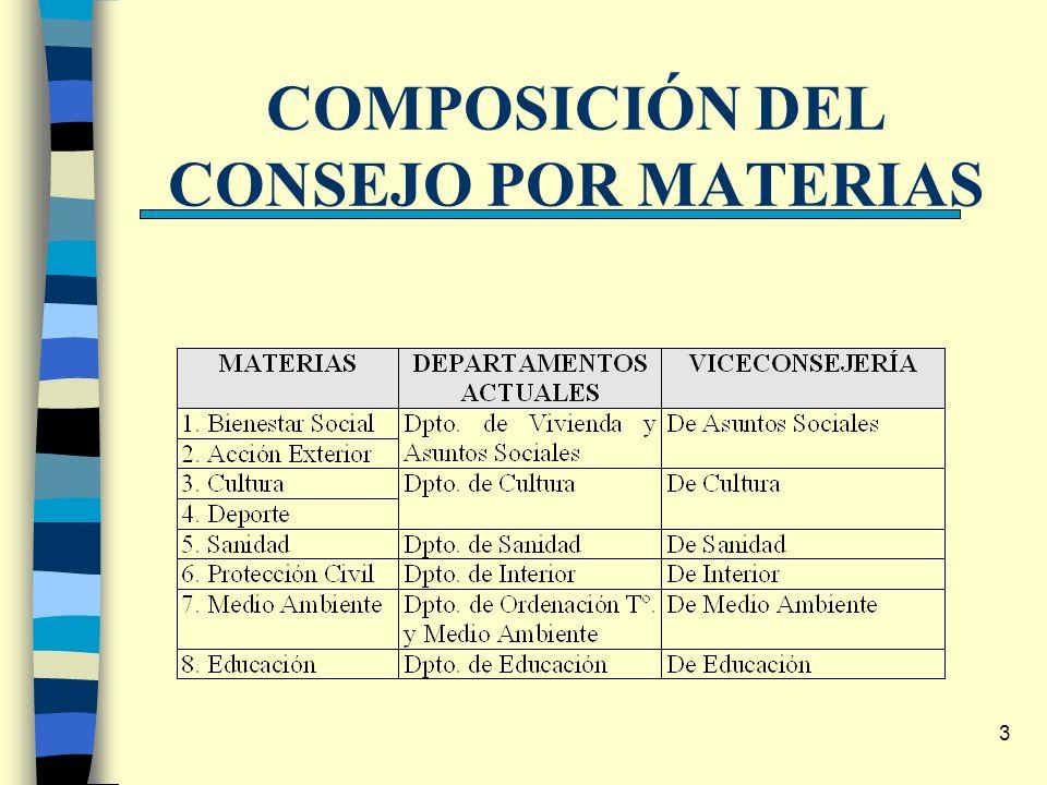 3 COMPOSICIÓN DEL CONSEJO POR MATERIAS