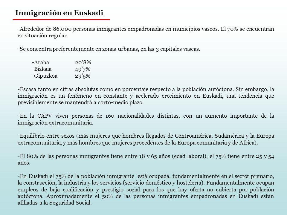 Inmigración en Euskadi -Alrededor de 86.000 personas inmigrantes empadronadas en municipios vascos.
