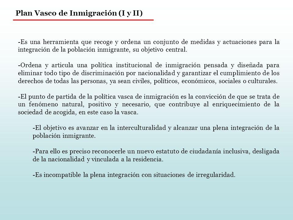 Plan Vasco de Inmigración (I y II) -Es una herramienta que recoge y ordena un conjunto de medidas y actuaciones para la integración de la población inmigrante, su objetivo central.