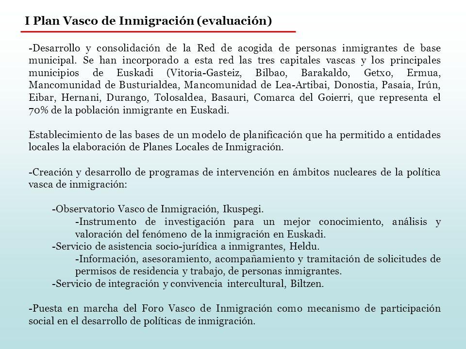 II Plan Vasco de Inmigración (I) Plan que insistirá en la línea de trabajo e intervención marcada por el I Plan para reforzar y afianzar los logros obtenidos.