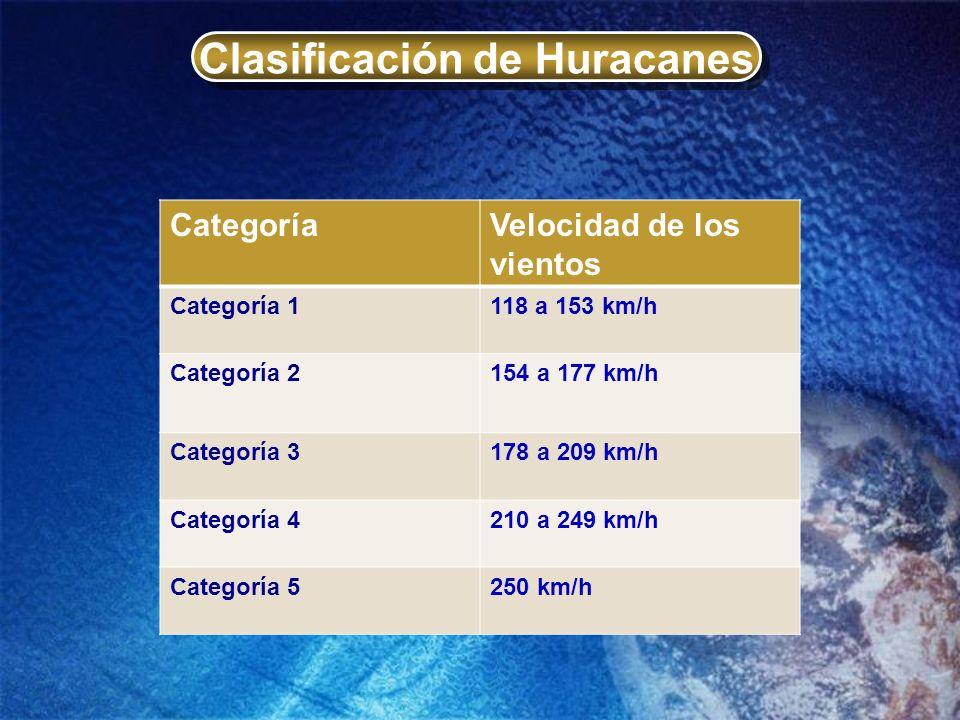 Clasificación de Huracanes CategoríaVelocidad de los vientos Categoría 1118 a 153 km/h Categoría 2154 a 177 km/h Categoría 3178 a 209 km/h Categoría 4