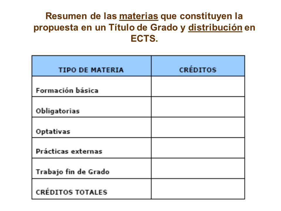 Resumen de las materias que constituyen la propuesta en un Título de Grado y distribución en ECTS.