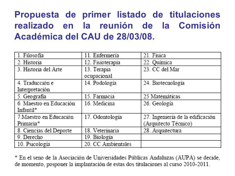 Propuesta de primer listado de titulaciones realizado en la reunión de la Comisión Académica del CAU de 28/03/08.