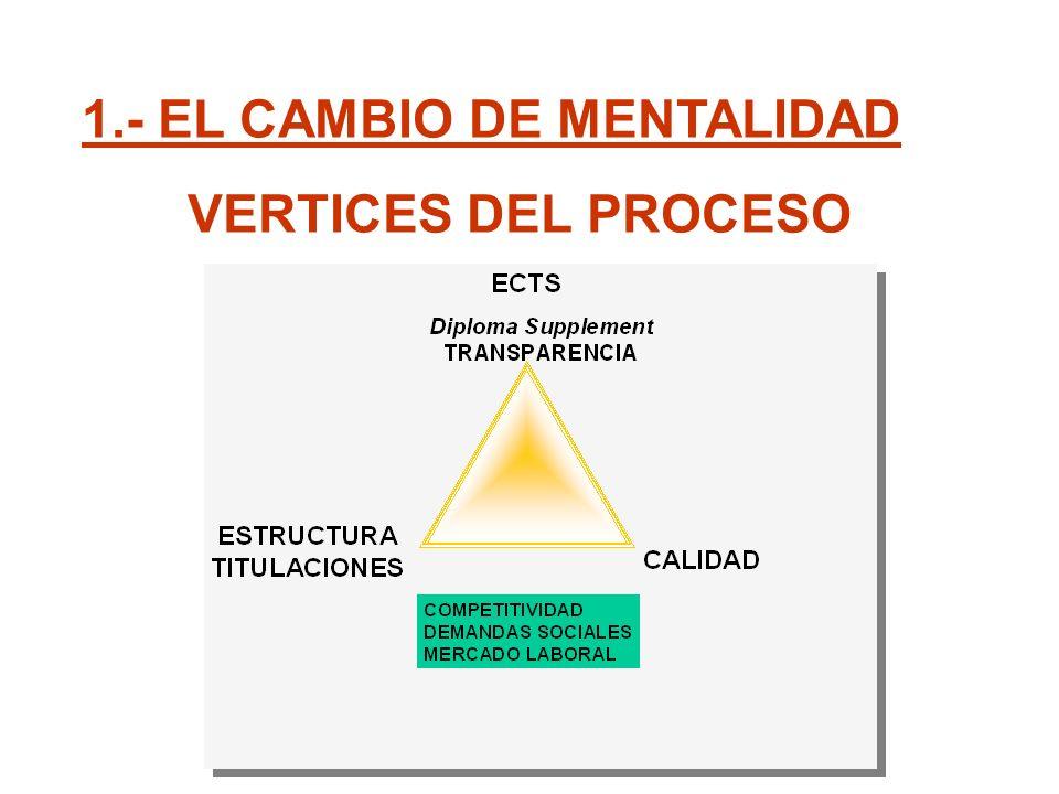 1.- EL CAMBIO DE MENTALIDAD VERTICES DEL PROCESO