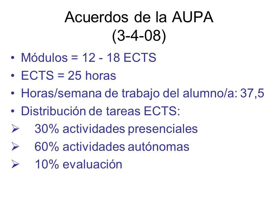 Acuerdos de la AUPA (3-4-08) Módulos = 12 - 18 ECTS ECTS = 25 horas Horas/semana de trabajo del alumno/a: 37,5 Distribución de tareas ECTS: 30% activi