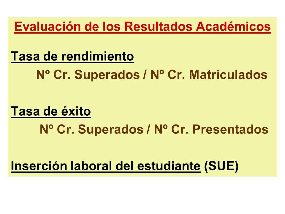 Evaluación de los Resultados Académicos Tasa de rendimiento Nº Cr. Superados / Nº Cr. Matriculados Tasa de éxito Nº Cr. Superados / Nº Cr. Presentados