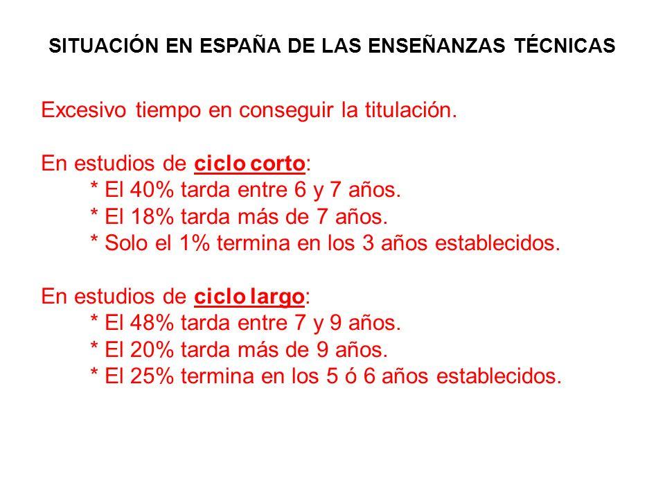 SITUACIÓN EN ESPAÑA DE LAS ENSEÑANZAS TÉCNICAS Excesivo tiempo en conseguir la titulación. En estudios de ciclo corto: * El 40% tarda entre 6 y 7 años