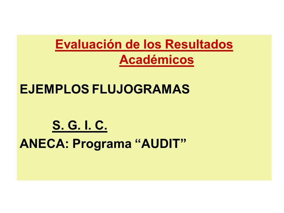 Evaluación de los Resultados Académicos EJEMPLOS FLUJOGRAMAS S. G. I. C. ANECA: Programa AUDIT