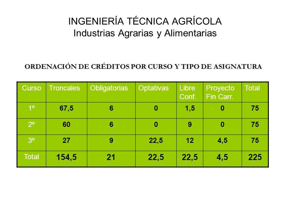 INGENIERÍA TÉCNICA AGRÍCOLA Industrias Agrarias y Alimentarias ORDENACIÓN DE CRÉDITOS POR CURSO Y TIPO DE ASIGNATURA CursoTroncalesObligatoriasOptativ