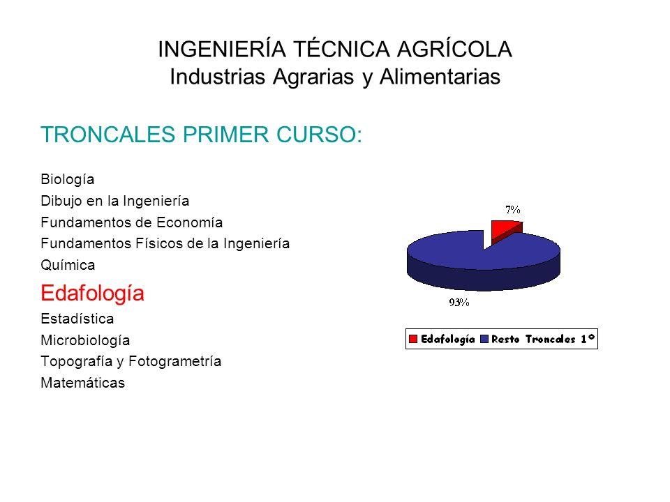 INGENIERÍA TÉCNICA AGRÍCOLA Industrias Agrarias y Alimentarias TRONCALES PRIMER CURSO: Biología Dibujo en la Ingeniería Fundamentos de Economía Fundam