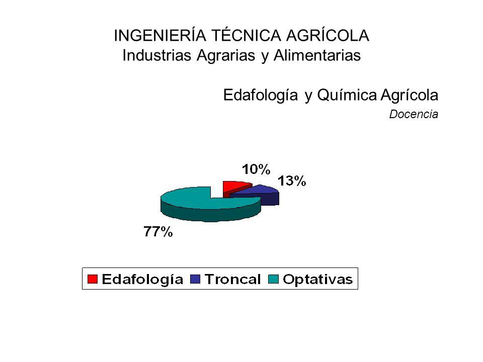 INGENIERÍA TÉCNICA AGRÍCOLA Industrias Agrarias y Alimentarias Edafología y Química Agrícola Docencia