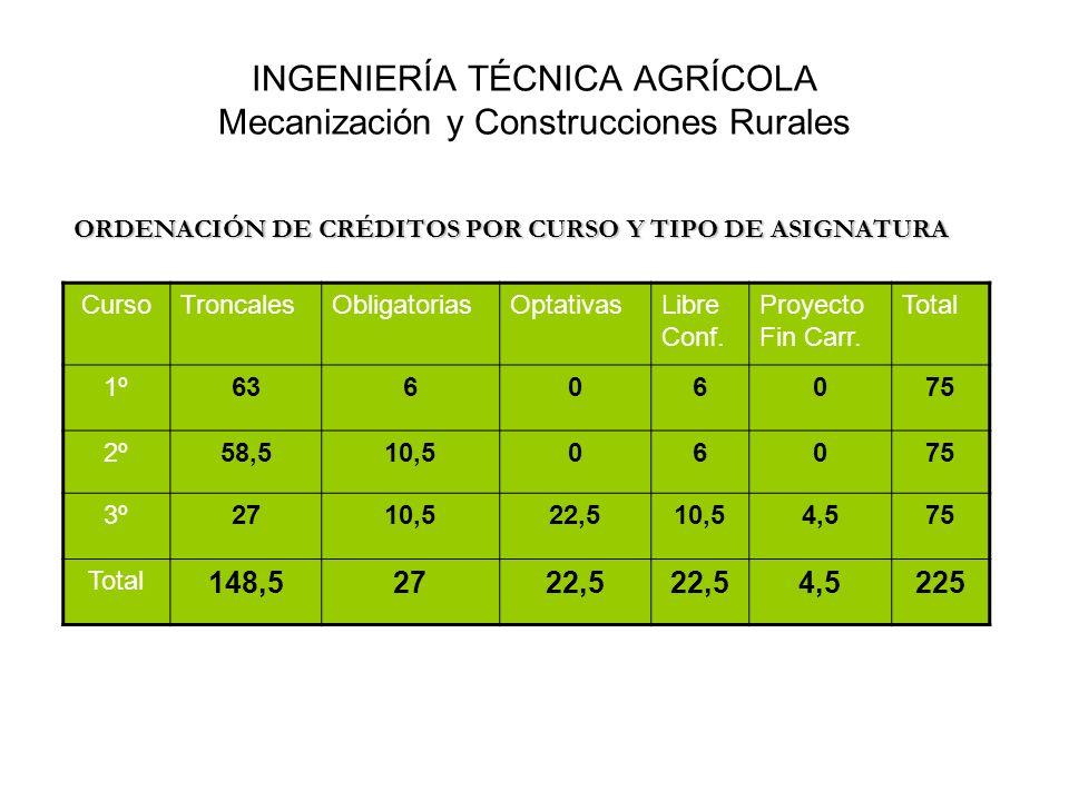 INGENIERÍA TÉCNICA AGRÍCOLA Mecanización y Construcciones Rurales ORDENACIÓN DE CRÉDITOS POR CURSO Y TIPO DE ASIGNATURA CursoTroncalesObligatoriasOpta