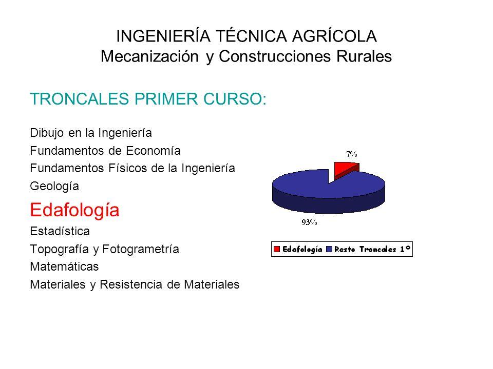 INGENIERÍA TÉCNICA AGRÍCOLA Mecanización y Construcciones Rurales TRONCALES PRIMER CURSO: Dibujo en la Ingeniería Fundamentos de Economía Fundamentos