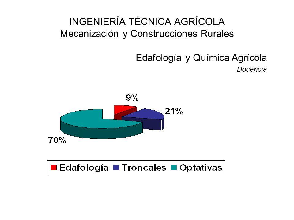 INGENIERÍA TÉCNICA AGRÍCOLA Mecanización y Construcciones Rurales Edafología y Química Agrícola Docencia