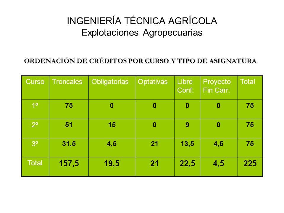 INGENIERÍA TÉCNICA AGRÍCOLA Explotaciones Agropecuarias ORDENACIÓN DE CRÉDITOS POR CURSO Y TIPO DE ASIGNATURA CursoTroncalesObligatoriasOptativasLibre
