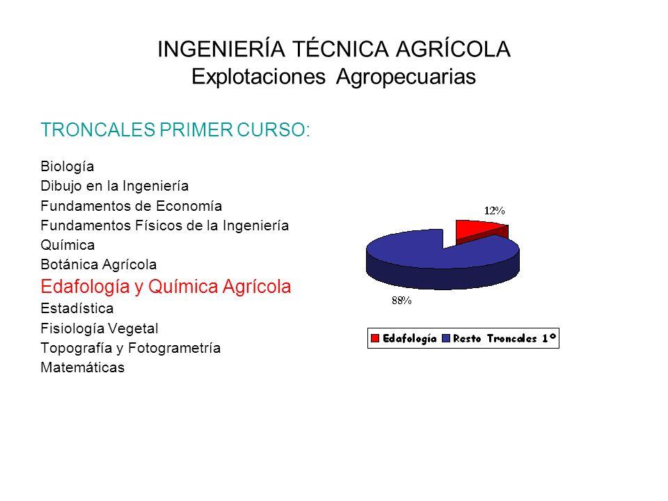 INGENIERÍA TÉCNICA AGRÍCOLA Explotaciones Agropecuarias TRONCALES PRIMER CURSO: Biología Dibujo en la Ingeniería Fundamentos de Economía Fundamentos F
