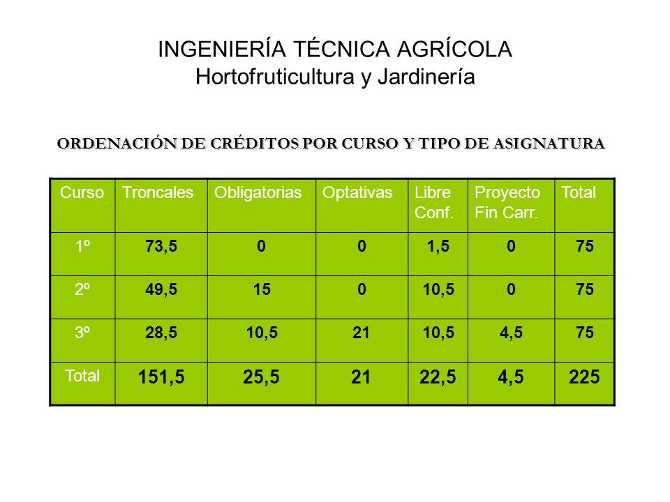 INGENIERÍA TÉCNICA AGRÍCOLA Hortofruticultura y Jardinería ORDENACIÓN DE CRÉDITOS POR CURSO Y TIPO DE ASIGNATURA CursoTroncalesObligatoriasOptativasLi