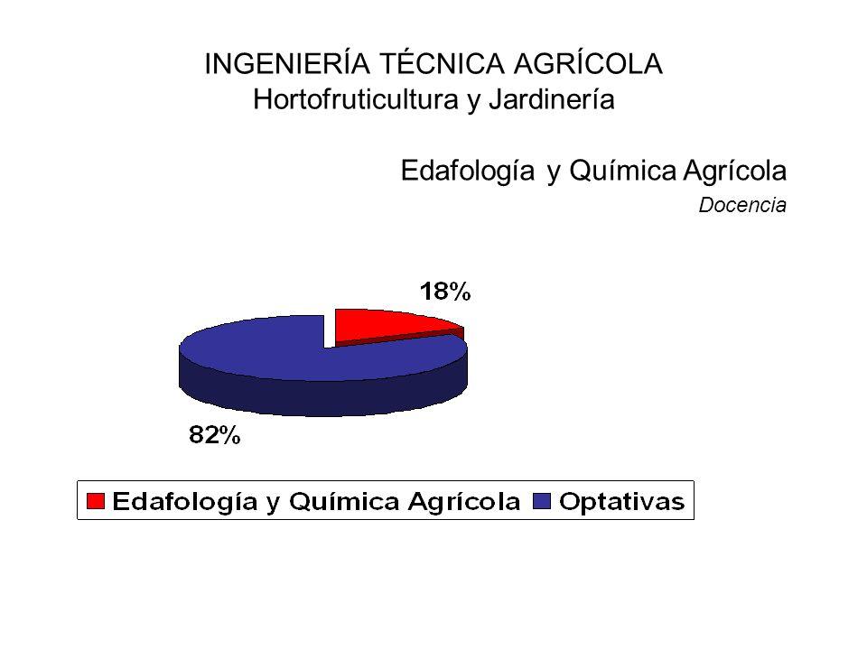 INGENIERÍA TÉCNICA AGRÍCOLA Hortofruticultura y Jardinería Edafología y Química Agrícola Docencia