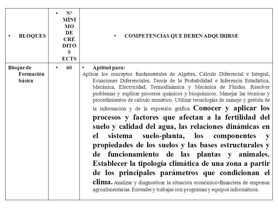 BLOQUES Nº MÍNI MO DE CRÉ DITO S ECTS COMPETENCIAS QUE DEBEN ADQUIRIRSE Bloque de Formación básica 60Aptitud para: Aplicar los conceptos fundamentales