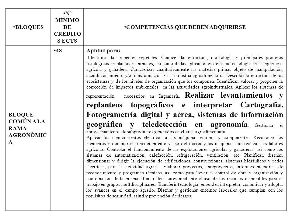 BLOQUES Nº MÍNIMO DE CRÉDITO S ECTS COMPETENCIAS QUE DEBEN ADQUIRIRSE BLOQUE COMÚN A LA RAMA AGRONÓMIC A 48Aptitud para: Identificar las especies vege
