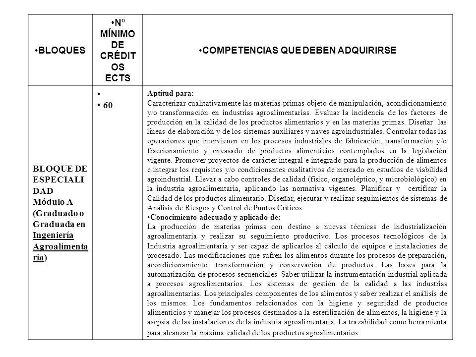 BLOQUES Nº MÍNIMO DE CRÉDIT OS ECTS COMPETENCIAS QUE DEBEN ADQUIRIRSE BLOQUE DE ESPECIALI DAD Módulo A (Graduado o Graduada en Ingeniería Agroalimenta