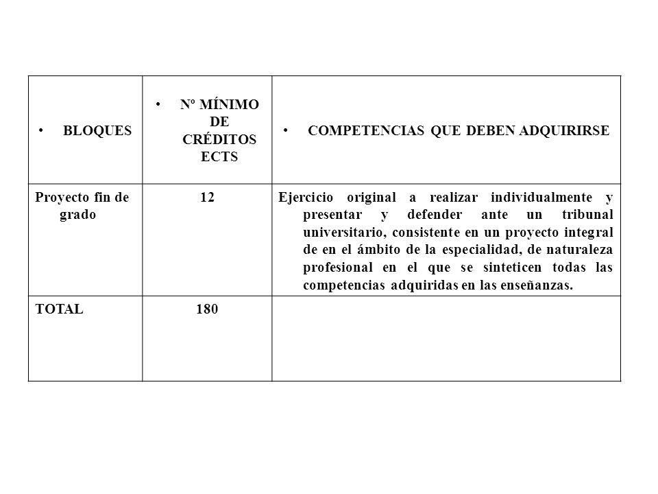 BLOQUES Nº MÍNIMO DE CRÉDITOS ECTS COMPETENCIAS QUE DEBEN ADQUIRIRSE Proyecto fin de grado 12Ejercicio original a realizar individualmente y presentar